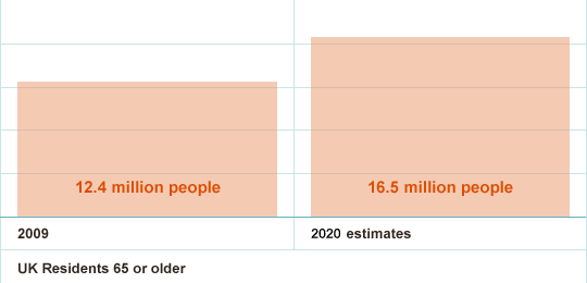 Growing Older Population