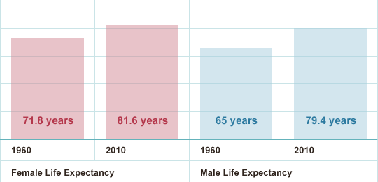 Life Expectancy UK