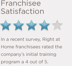 Franchisee Satisfaction